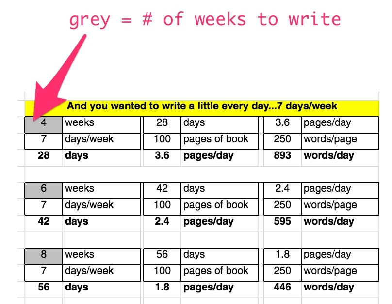 number of weeks to write the book