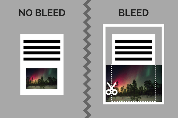 "What book publishers mean when they say ""bleed"" versus ""no bleed"" 